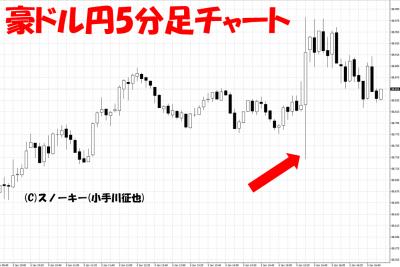 20180105米雇用統計豪ドル円5分足