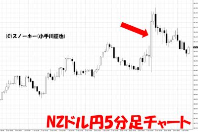 20180105米雇用統計NZドル円5分足