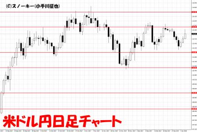 20180106米ドル円日足