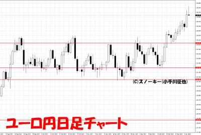 20180106ユーロ円日足
