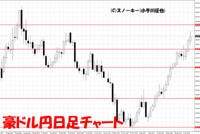 20180106豪ドル円日足