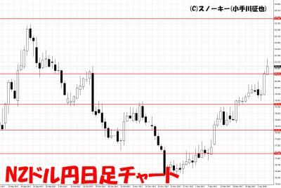 20180106NZドル円日足