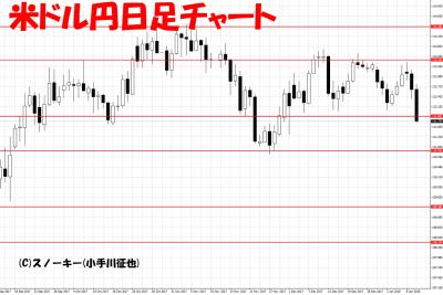 20180110ループイフダン検証米ドル円日足チャート