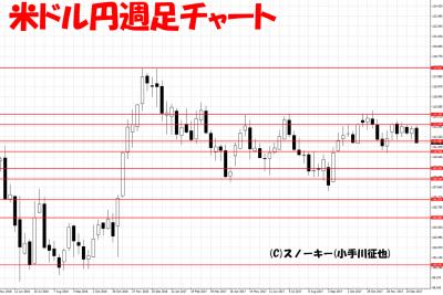 20180110ループイフダン検証米ドル円週足チャート