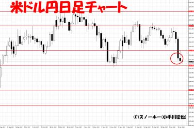 20180112ループイフダン検証米ドル円日足チャート