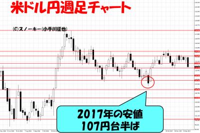 20180112ループイフダン検証米ドル円週足チャート