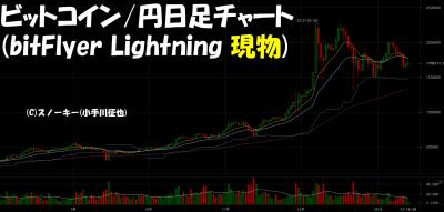 20180113ビットコイン円日足