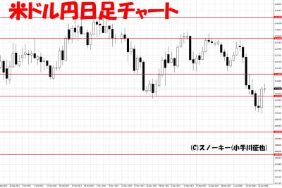20180118ループイフダン検証米ドル円日足チャート