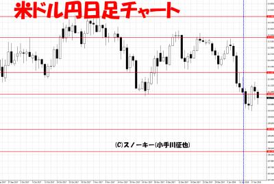 20180120さきよみLIONチャート検証米ドル円日足