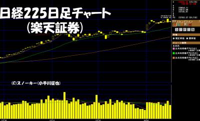 20180120日経225日足チャート