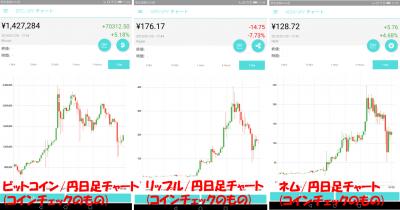 20180120ド3仮想通貨日足チャート