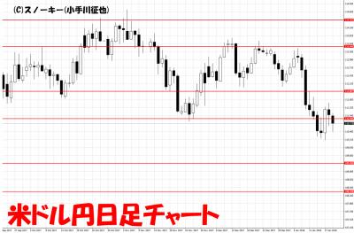 20180120米ドル円日足チャート