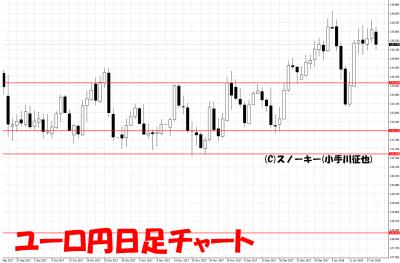 20180120ユーロ円日足チャート