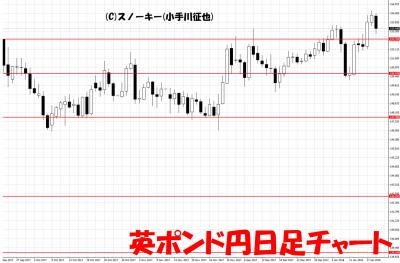 20180120英ポンド円日足チャート