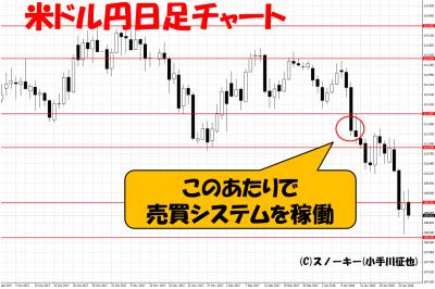 20180126ループイフダン検証米ドル円日足チャート