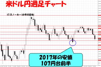 20180126ループイフダン検証米ドル円週足チャート