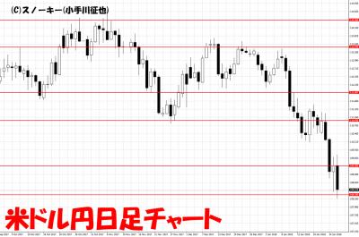20180127米ドル円日足チャート