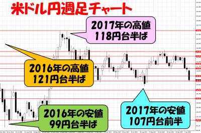 20180127米ドル円週足チャート