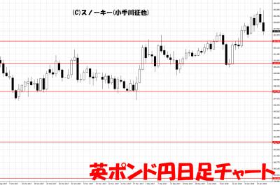 20180127英ポンド円日足チャート