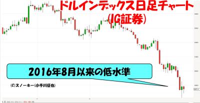 20180127ドルインデックス日足チャート