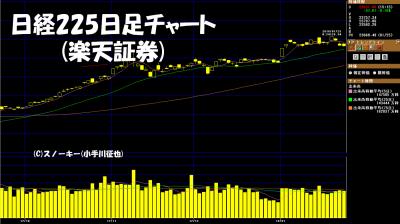 20180127日経225日足チャート