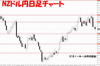 20180127NZドル円日足チャート