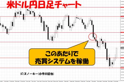 20180202ループイフダン検証米ドル円日足チャート