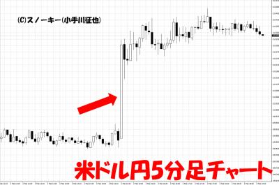 20180202米雇用統計米ドル円5分足