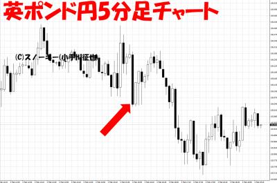 20180202米雇用統計英ポンド円5分足