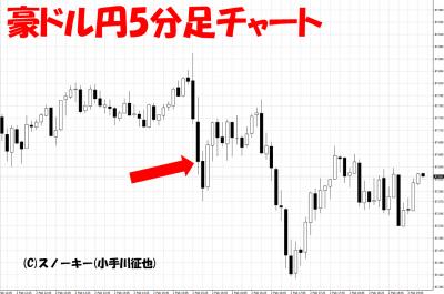 20180202米雇用統計豪ドル円5分足