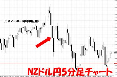 20180202米雇用統計NZドル円5分足