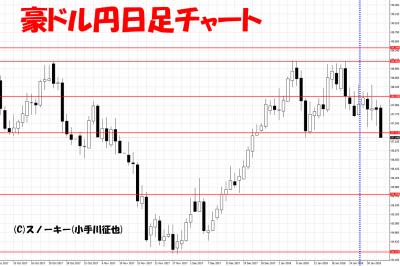 20180203豪ドル円日足チャートさきよみLIONチャート検証