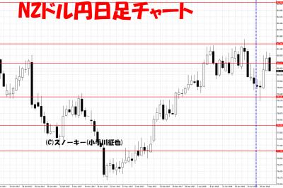 20180203NZドル円日足チャートさきよみLIONチャート検証