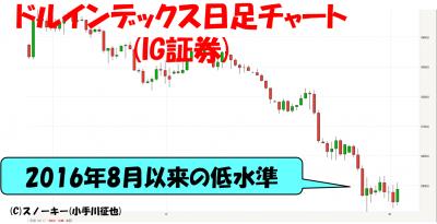 20180203ドルインデックス日足チャート