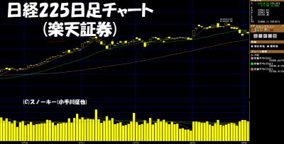 20180203日経225日足チャート