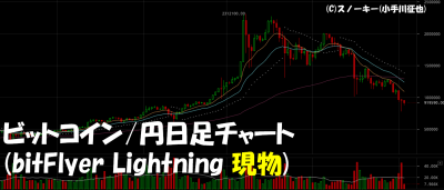 20180203ビットコイン円日足チャート