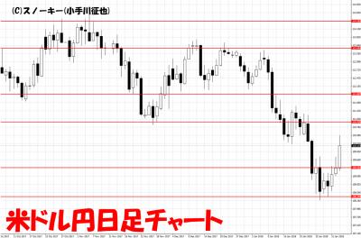 20180203米ドル円日足チャート