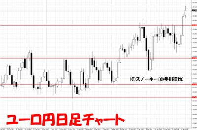 20180203ユーロ円日足チャート