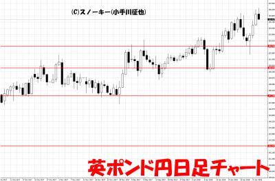 20180203英ポンド円日足チャート