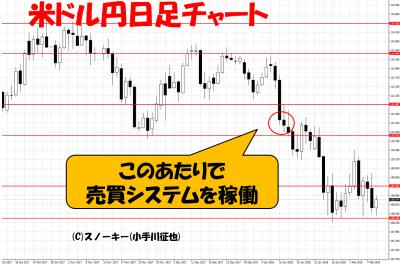 20180209ループイフダン検証米ドル円日足チャート