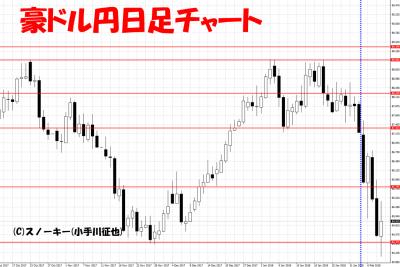 20180210豪ドル円日足チャートさきよみLIONチャート