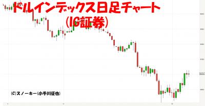 20180210ドルインデックス日足チャート