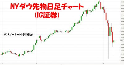 20180210NYダウ先物CFD日足チャート