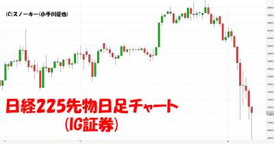 20180210日経225先物CFD日足チャート