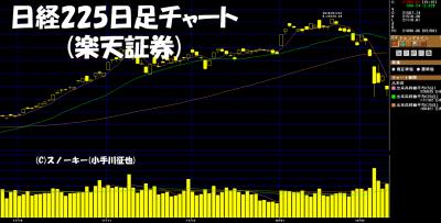 20180210日経225日足チャート