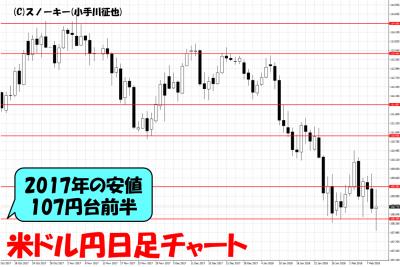 20180210米ドル円日足チャート