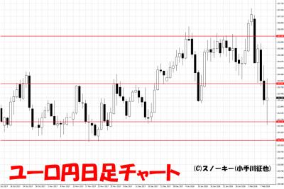 20180210ユーロ円日足チャート