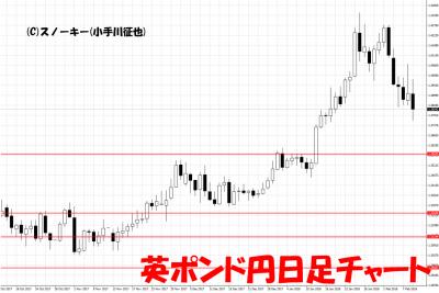 20180210英ポンド円日足チャート