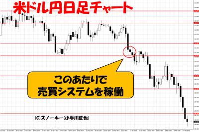 20180216ループイフダン検証米ドル円日足チャート