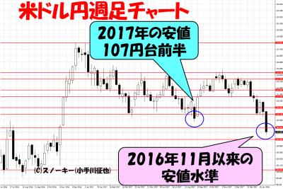 20180216ループイフダン検証米ドル円週足チャート